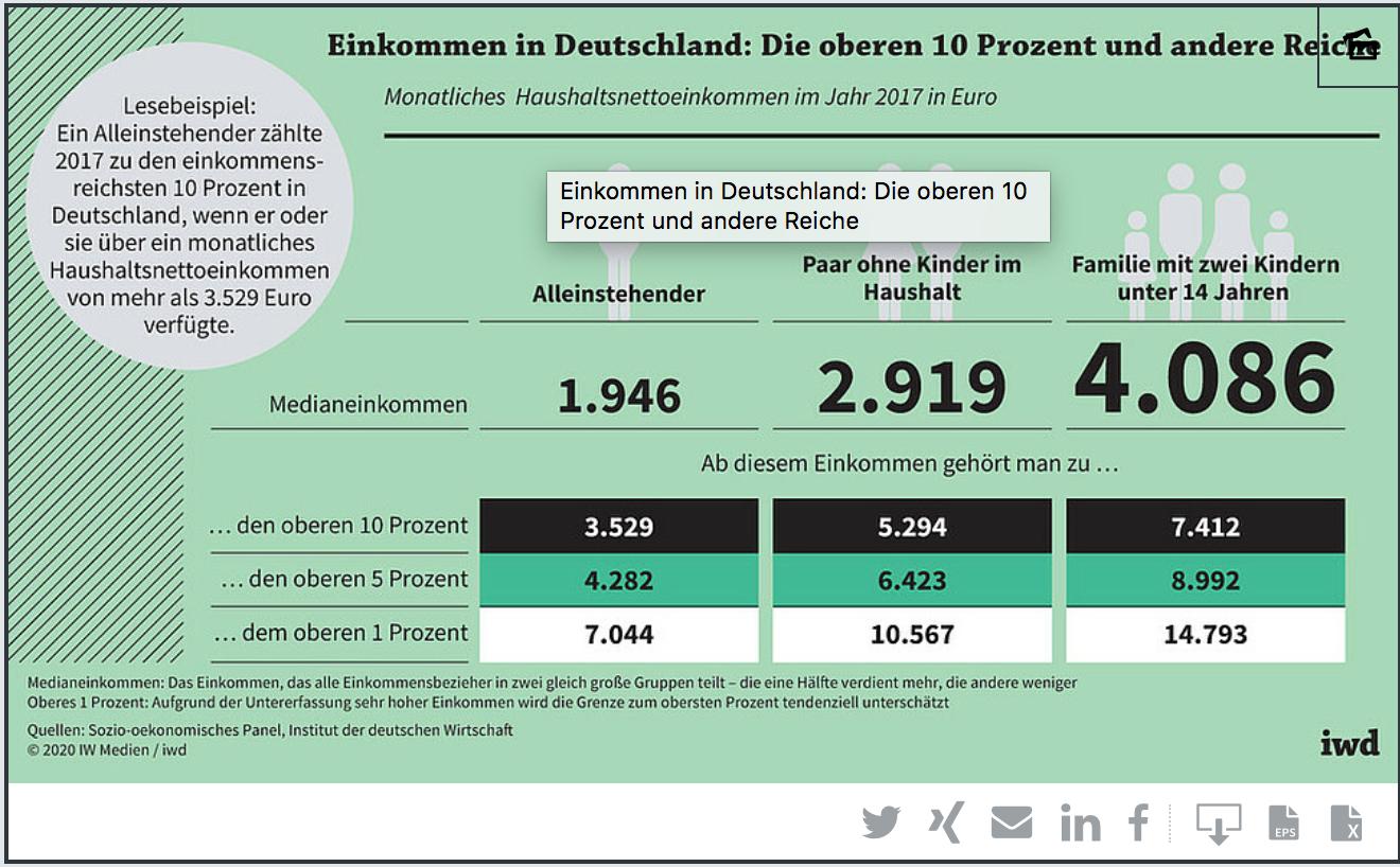 Wann bist du reich in Deutschland?